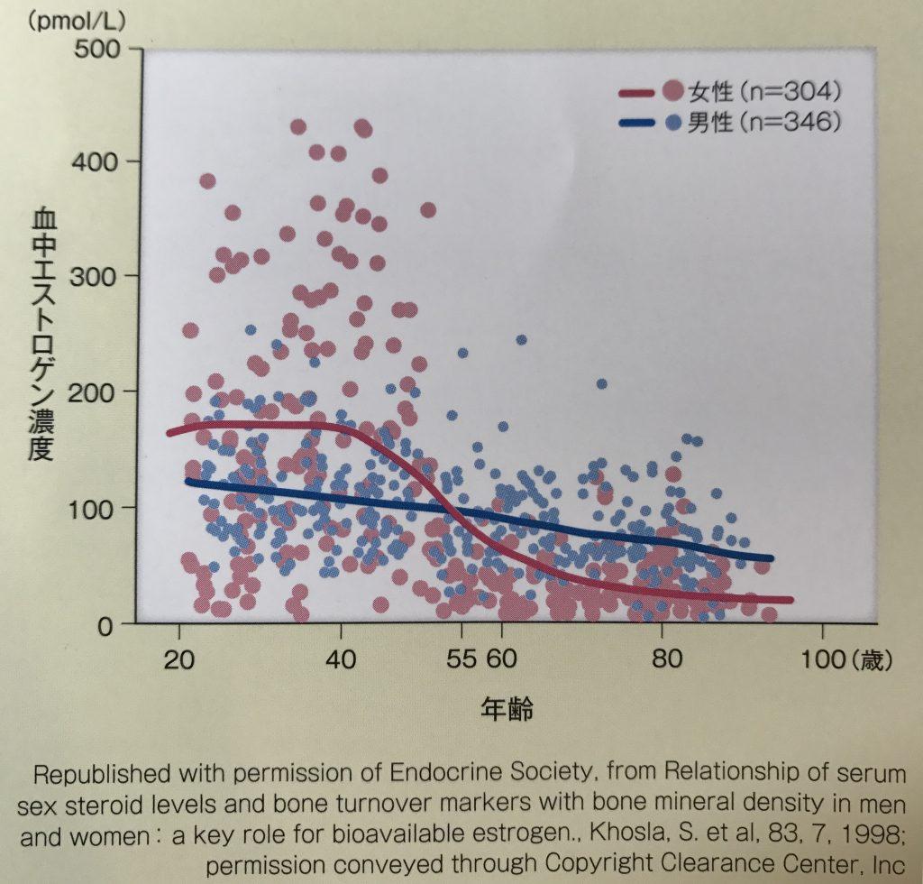 エストロゲンのグラフ