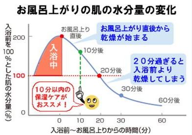 入浴後の肌水分量グラフ